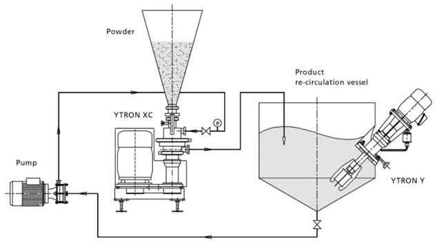 Process en recirculation du disperseur ou incorporateur de poudres dans le liquide Ytron-XC
