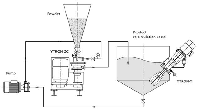Process en recirculation du mélangeur industriel continu Ytron-ZC